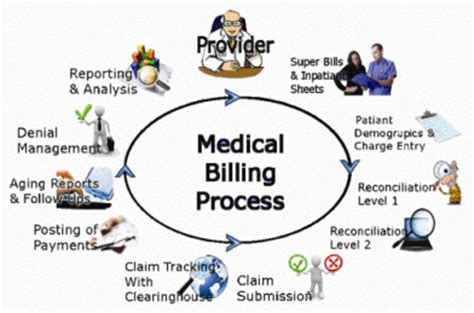 The Basics of Medical Coding - verywellhealthcom