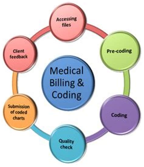 Online Medical Billing Coding Training Programs